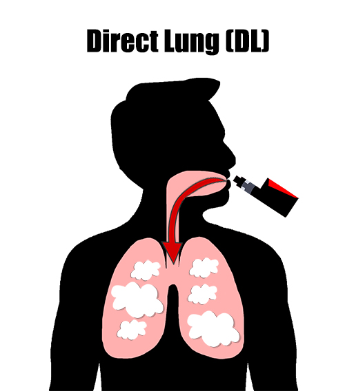 Direct Lung Vaping Graphic 500x500