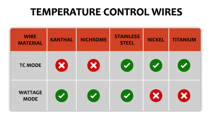 Temperature Control Wires Chart Final