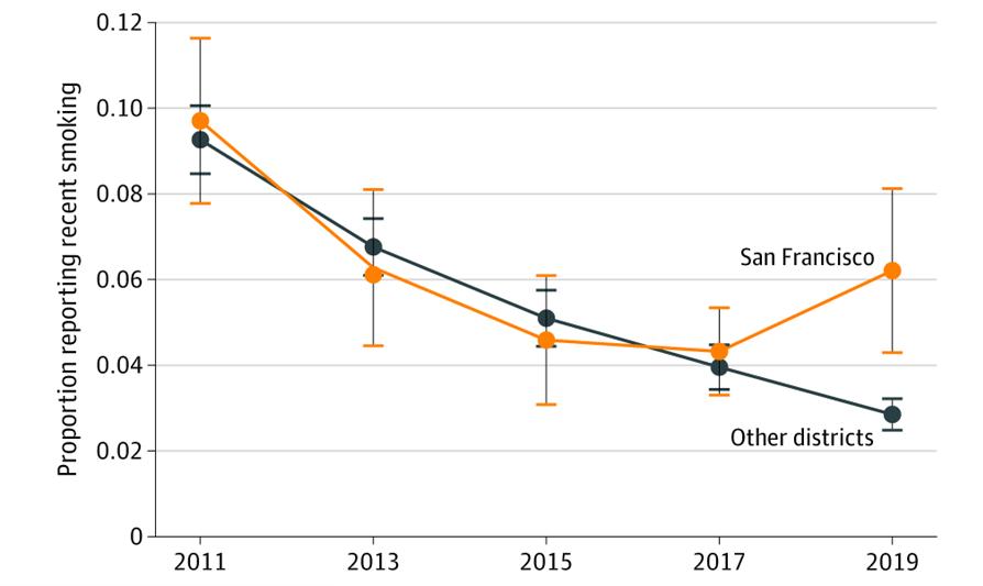 San Francisco Teen Smoking Up Graph