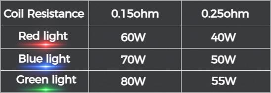 Freemax Marvos T Power Levels